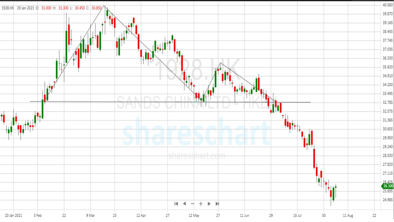 Is it time to buy Sands China(1928.HK) now?
