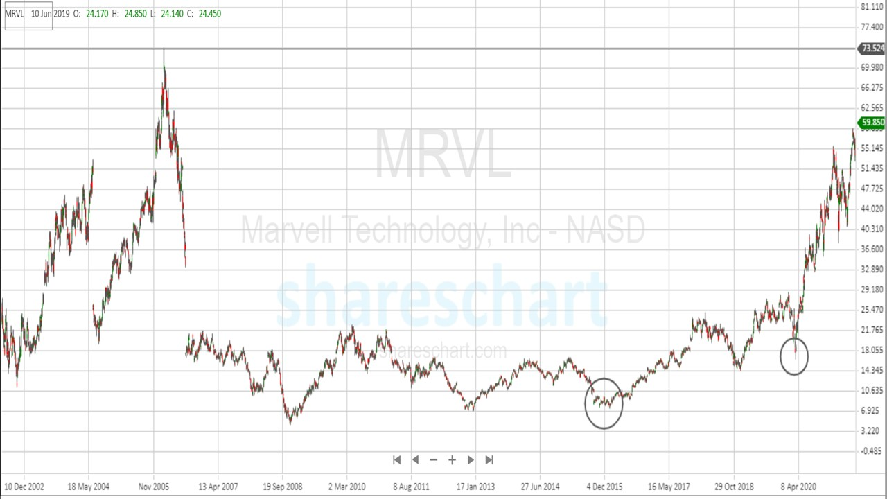 Here's the target price for Marvell Technology(MRVL)
