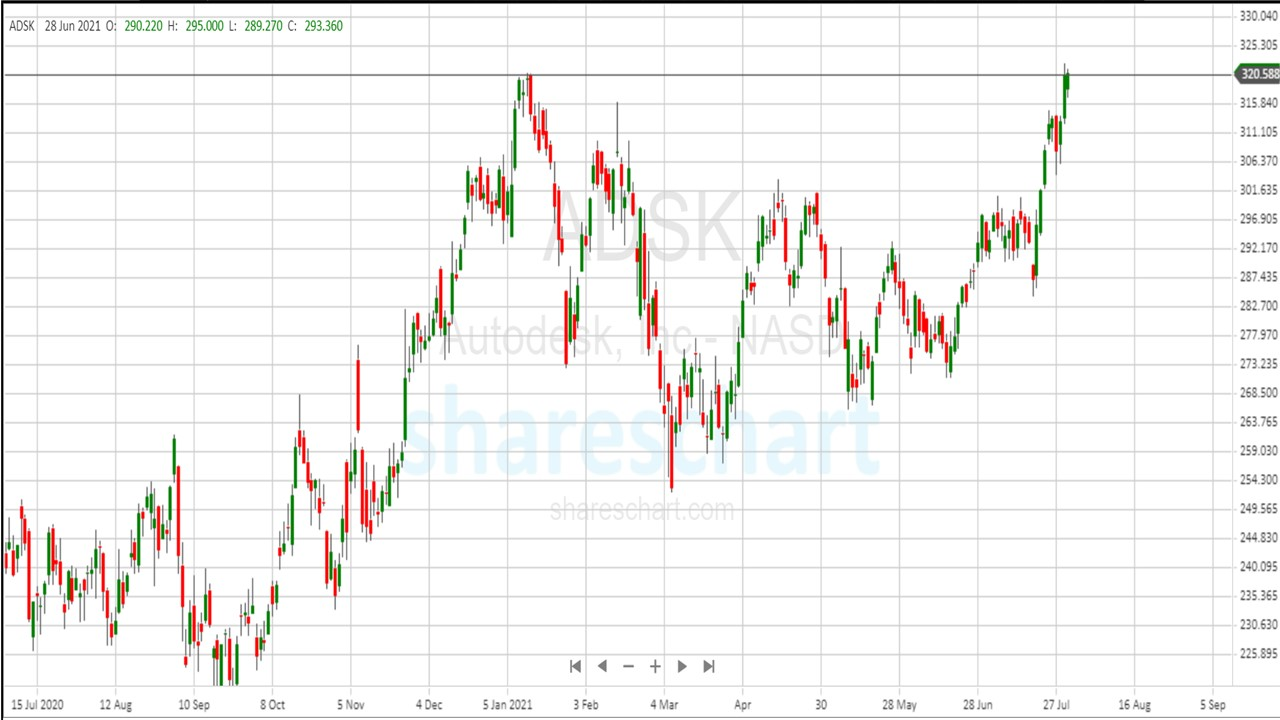 Autodesk(NASDAQ: ADSK) is at the verge of breaking all time high. Is it worth to invest now?