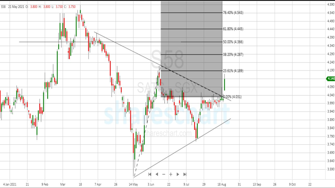 Can SATS(SGX:S58) continue to move up?