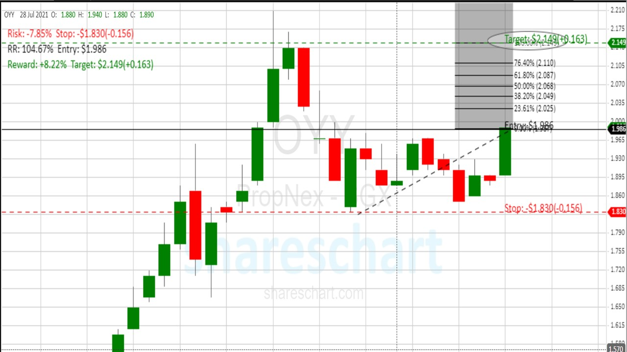 Is it time to buy Propnex(SGX:OYY), again?