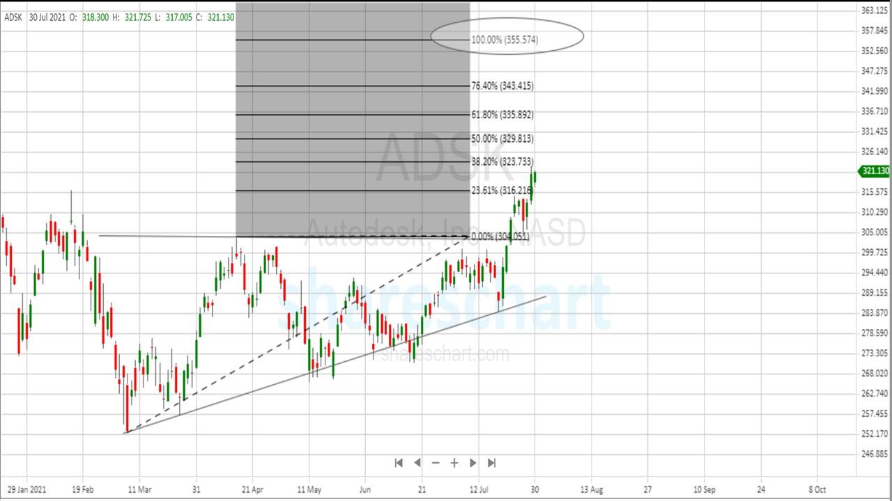 Price Target for Autodesk(NASDAQ: ADSK)